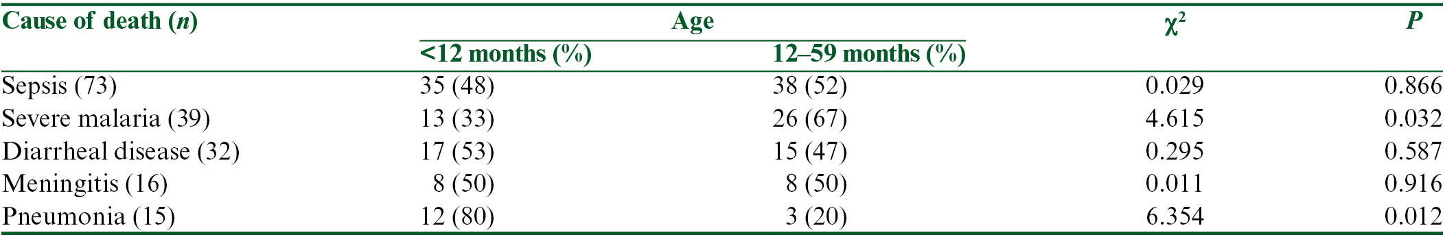 Table 5: Age differences among the common causes of under-five deaths