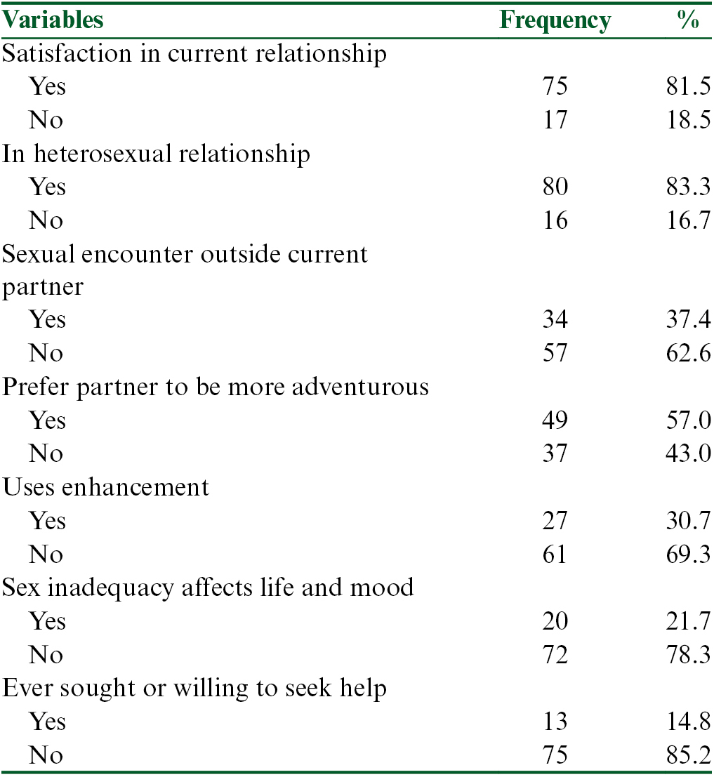 Table 2: Description of sexual satisfaction, perception, and other practices among the participants
