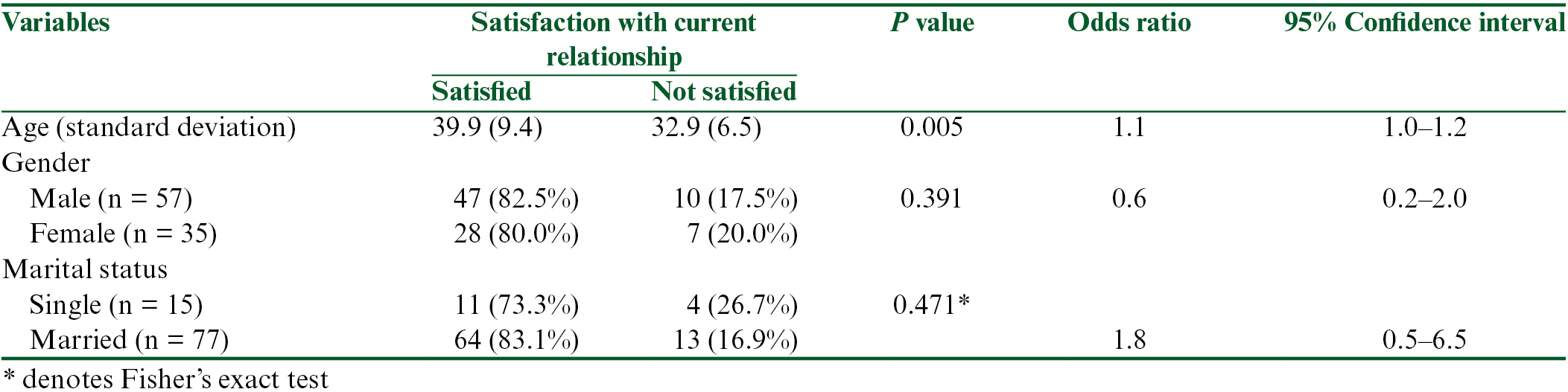 Table 3: The relationship between sociodemographic factors and satisfaction with current relationship