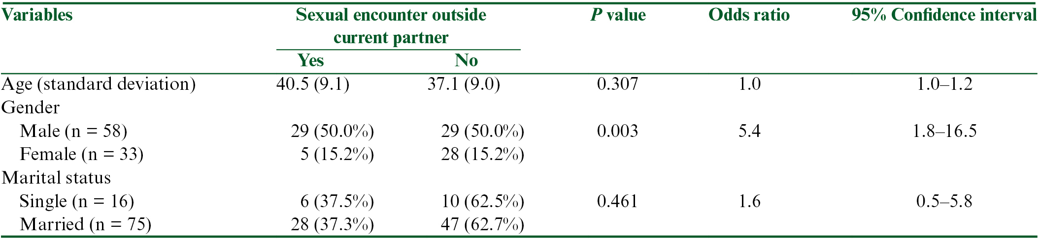 Table 4: The relationship between sociodemographic factors and sexual encounter outside current partner