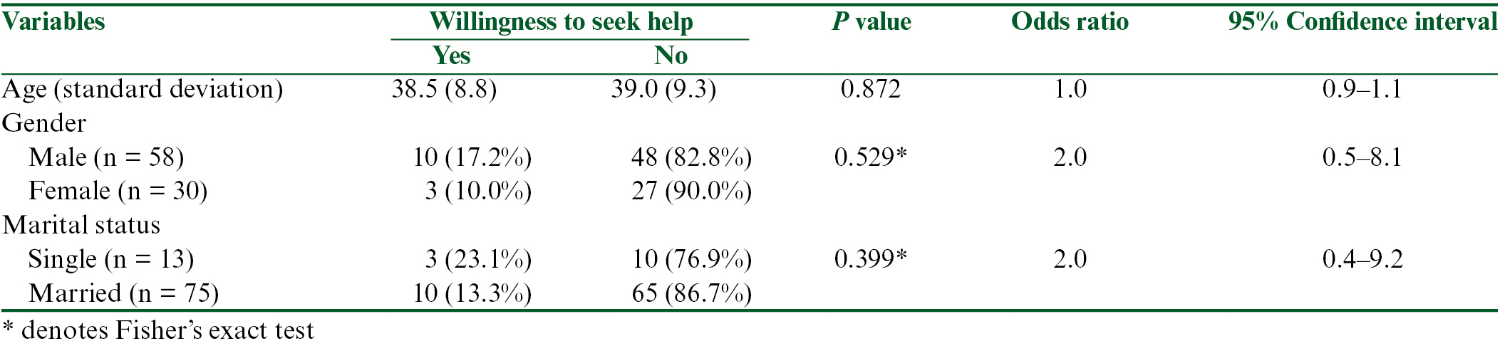 Table 7: The relationship between sociodemographic factors and willingness to seek help