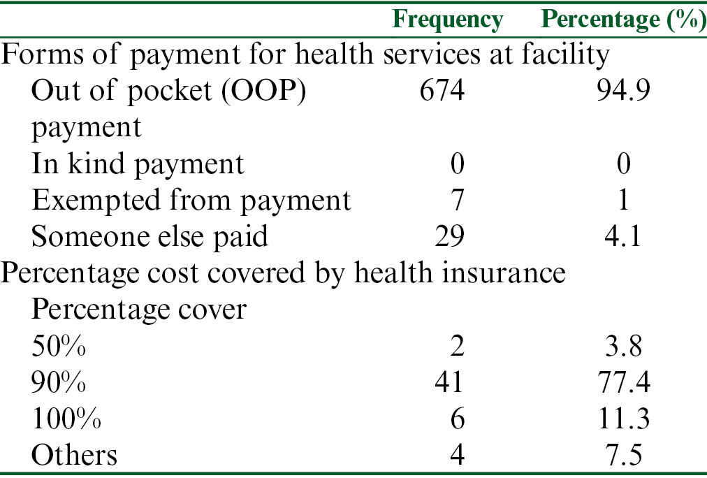 Table 4: Forms of payment at health facility and percentage covered with health insurance (for those under health insurance coverage)