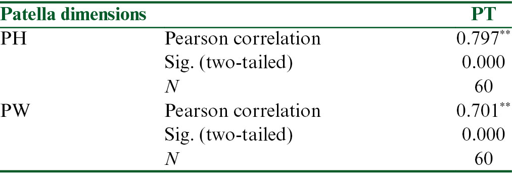 Table 5: Correlation matrix showing association between PH and PW